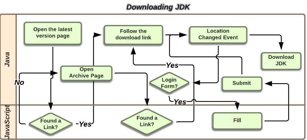 Downloading JDK Scheme